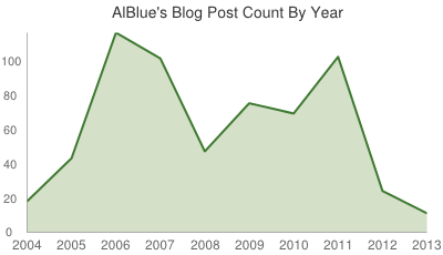 AlBlue's Blog Post Count By Year: 2004 (18), 2005 (43), 2006 (116), 2007 (101), 2008 (47), 2009 (75), 2010 (69), 2011 (102), 2012 (24), 2013 (11)